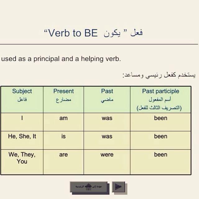 فعل يكون Verb To Be English Language Learning English Language Learning Grammar English Study