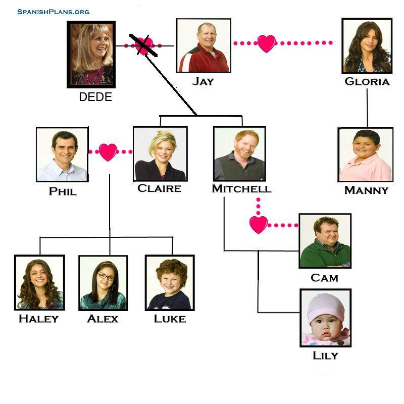 Modern Family family tree | Spanish teaching | Pinterest | Modern ...