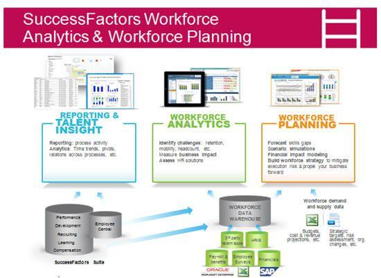 SuccessFactors Unwraps Turbo-Charged HR Analytics Solution HCM - hr metrics