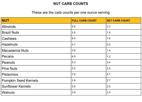 Carb Count For Nuts Counting Carbs Carb Counting Chart Carbs