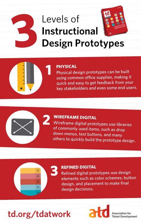 3 Levels Of Instructional Design Prototypes Infographic Http Elearninginfographics Com Instructional Design Instructional Design Templates Learning Design