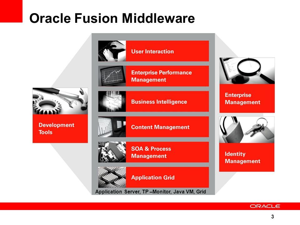 Oracle Fusion Middleware Users Email List | Oracle Fusion Middleware