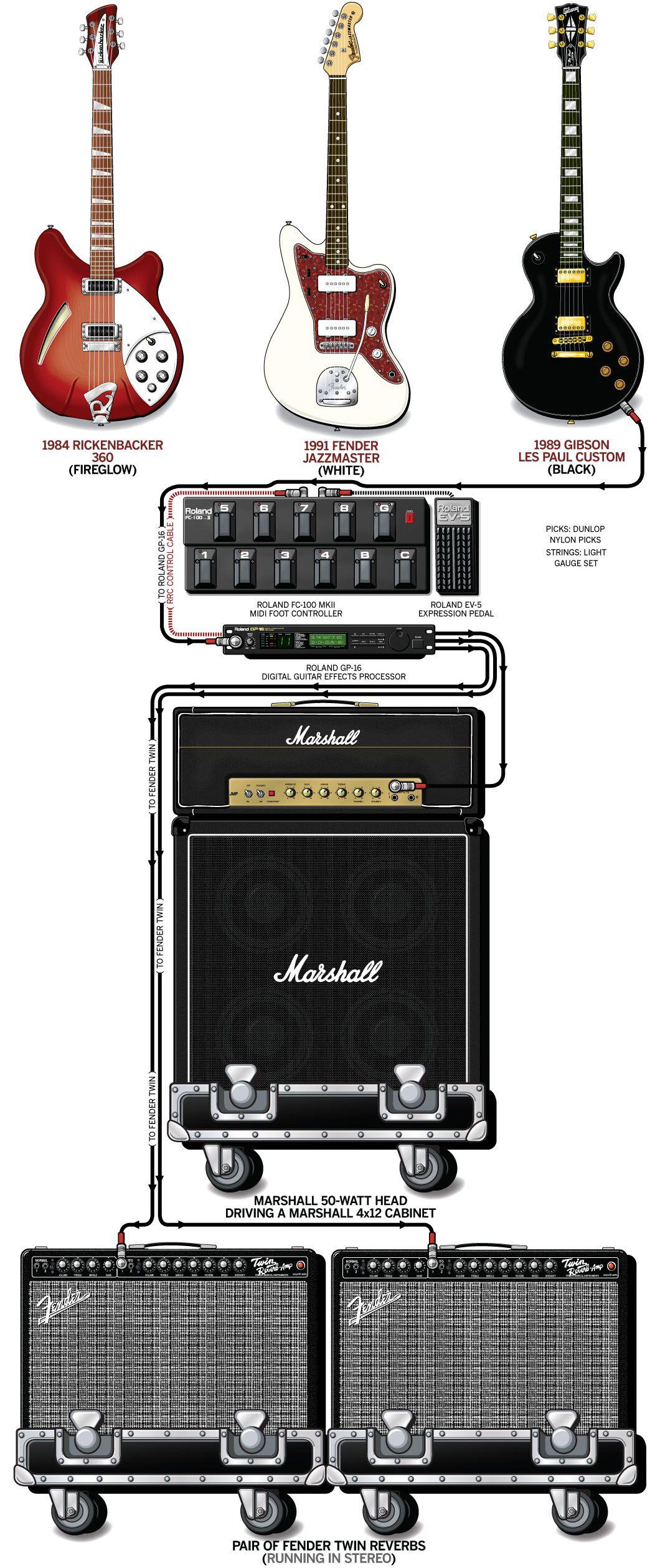 Pale Saints Graeme Naysmith Guitar Rig Guitar Rig Guitar Effects Pedals Guitar Pedals