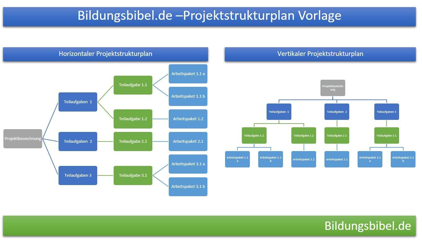 Projektstrukturplan Vorlage, Beispiel, Muster Projektmanagement ...