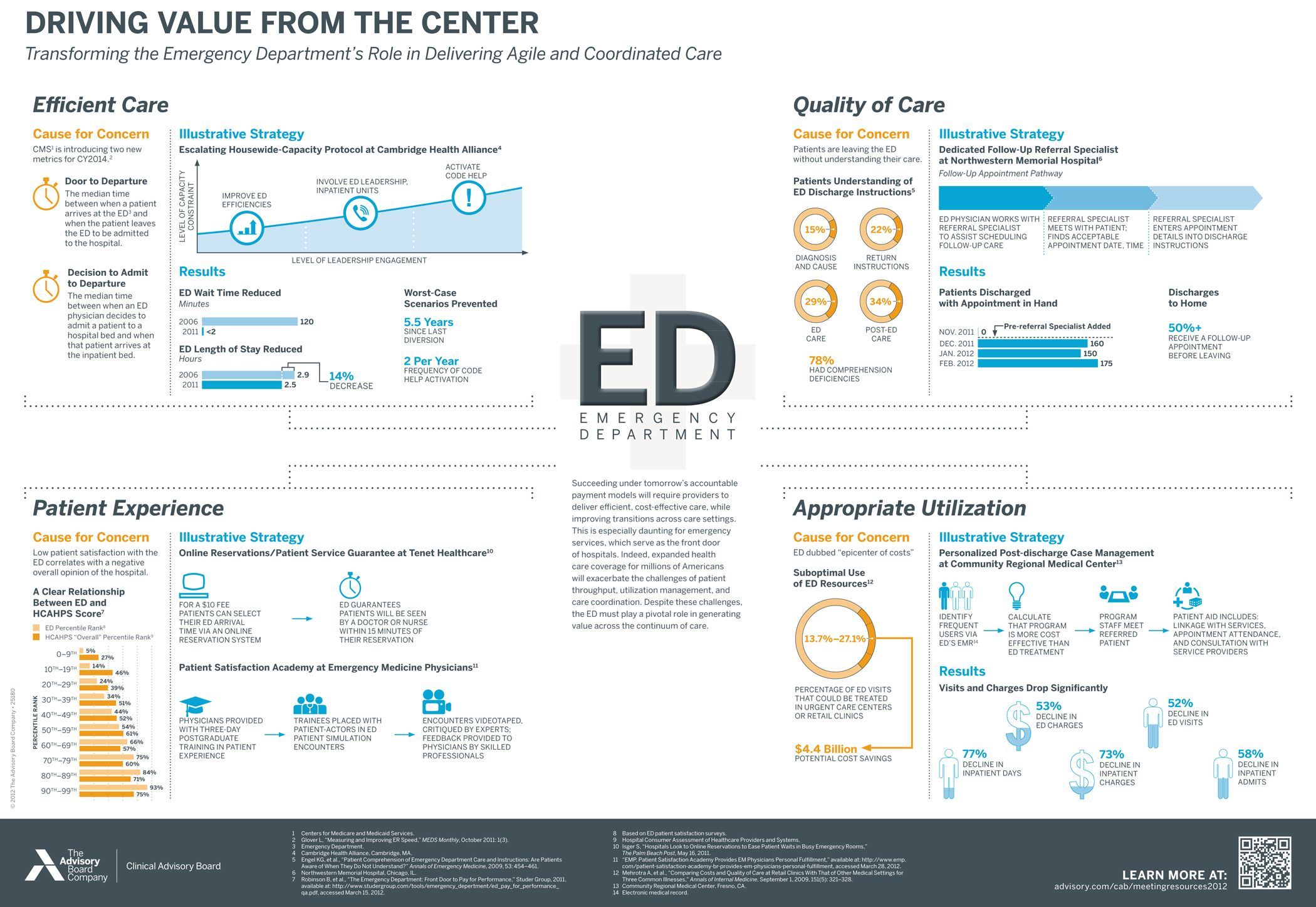 Learn how to transform the eds role in delivering agile