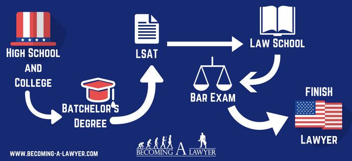 Steps To Become A Lawyer In The U S Law School Application Law Student Law School