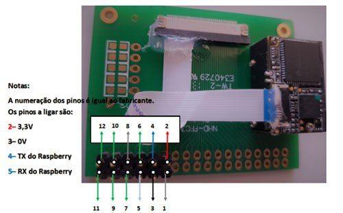 LV3096 Raspberry PI Barcode Scanner Module | Applications