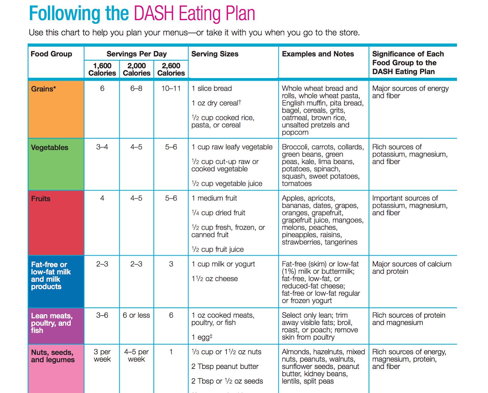 dash diet summary pdf