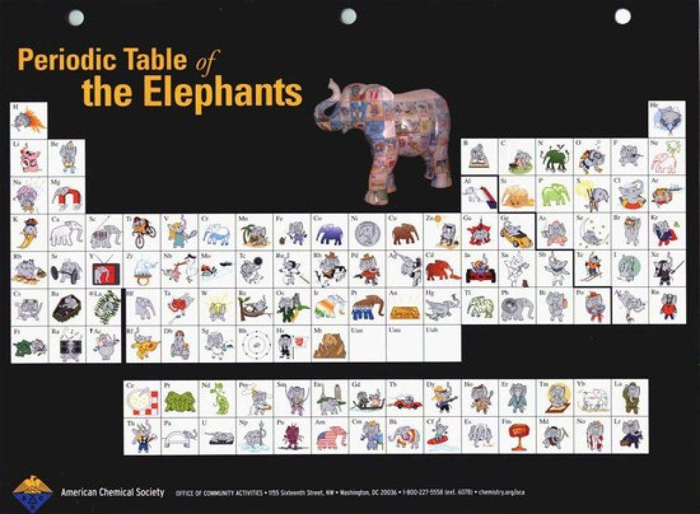 8 odd periodic tables and then lots more periodic table brain first on the list is the periodic table of the elephants we think 2 will surprise you urtaz Images
