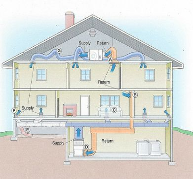 How Does A Hvac System Work Home Heating Systems Hvac Ductwork Plumbing Design
