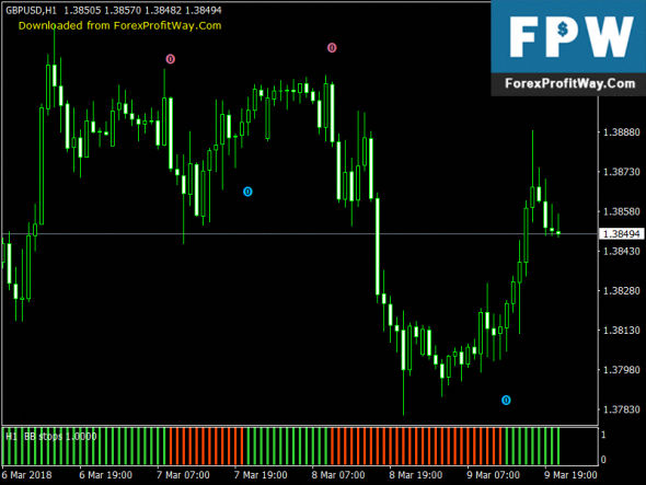 Forex trend indicator no repaint arrow movement reinvestment scale