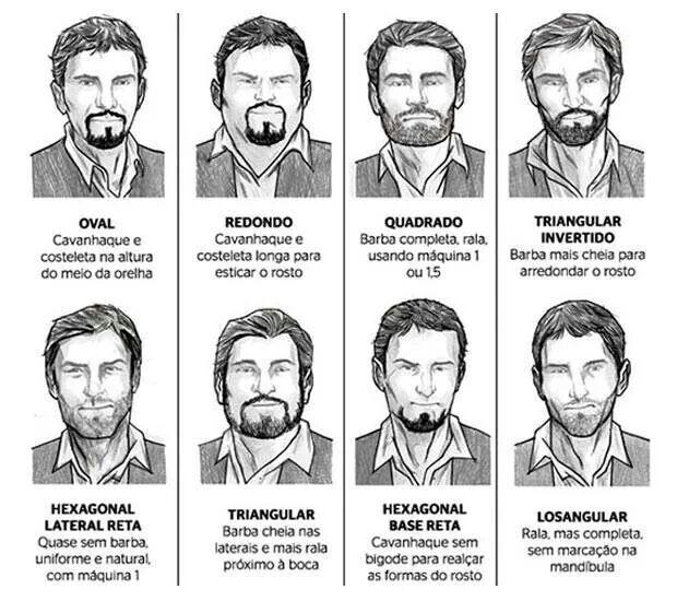 Barba e o visagismo