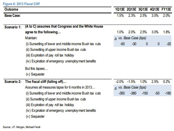Jp Morgan Describes Four Fiscal Cliff Scenarios Infographic