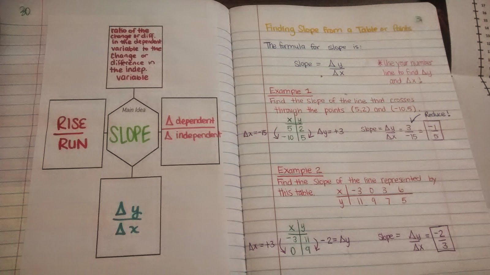 Math Love Finding And Interpreting Slope Inb Pages Writing Equations Word Problem Worksheets Teaching Math