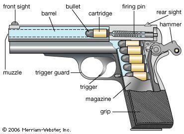 pistol parts google search firearms weapons pinterest rh pinterest nz Gun Magazine Parts Diagram parts of handgun diagram