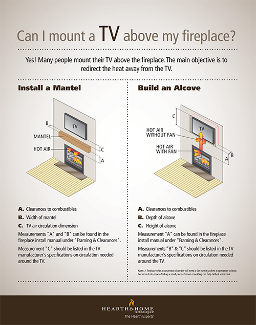 Can I Mount a TV Over My Fireplace - Can I Mount A TV Over My Fireplace Fireplace Inserts, Fireplaces