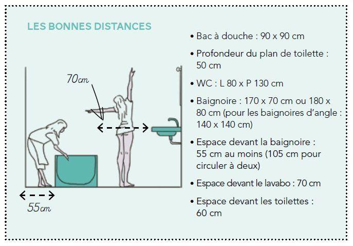 Règles de confort en quelques chiffres Déco Salle de bain