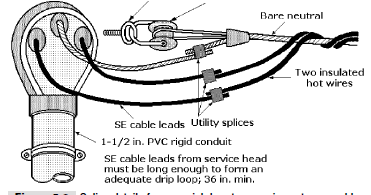 How To Install Service Entrance You Will Only Know It If You Know Its Parts The Details Of How The S Electricity Electrical Wiring Electrical Circuit Diagram