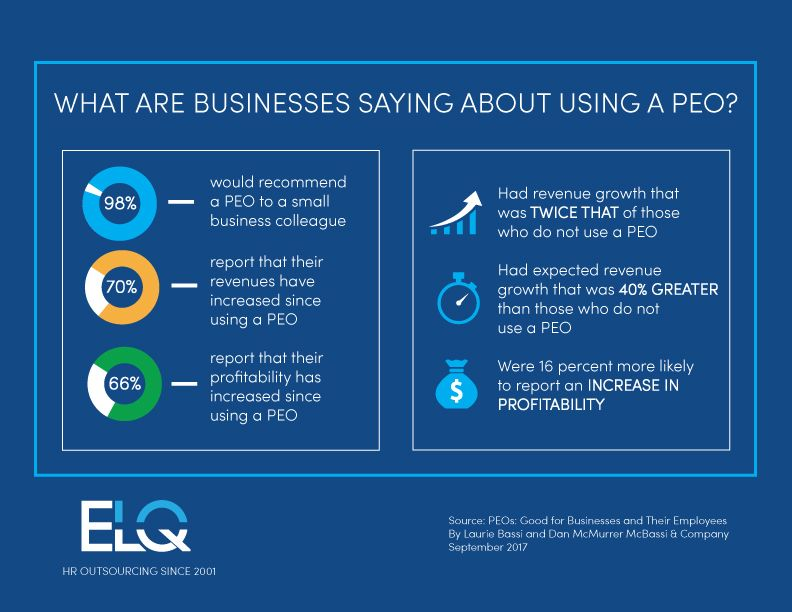 If You Have Ever Wondered What Business Owners Say About Using A Peo Here Are Some Hard Numbers Company Benefits Revenue Growth Workers Compensation Insurance
