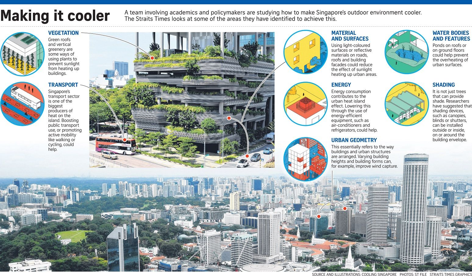 Cooling Singapore Project Comes Up With New Ways To Beat The Heat Urban Heat Island Temperatures Around The World