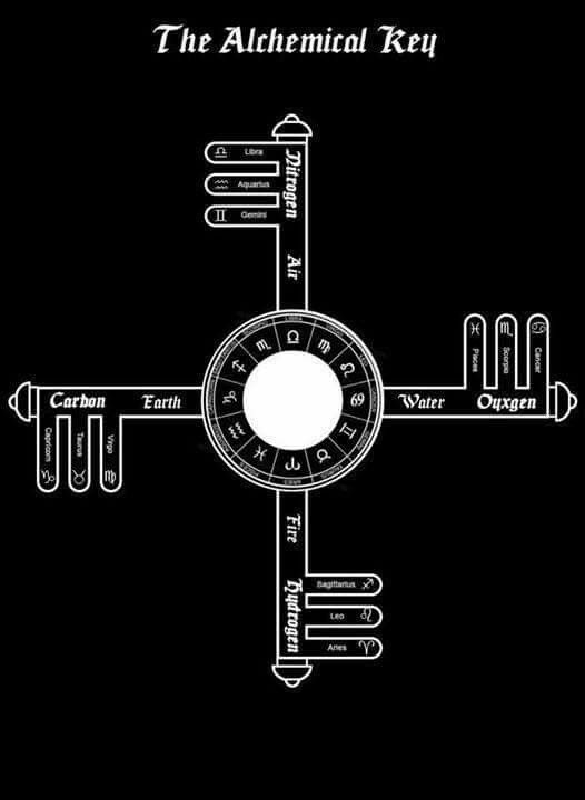 Alchemical Key Occult Pinterest Alchemy Sacred Geometry And