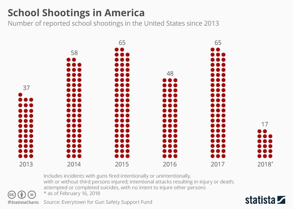 School Shootings In America School Shootings Safe Schools School