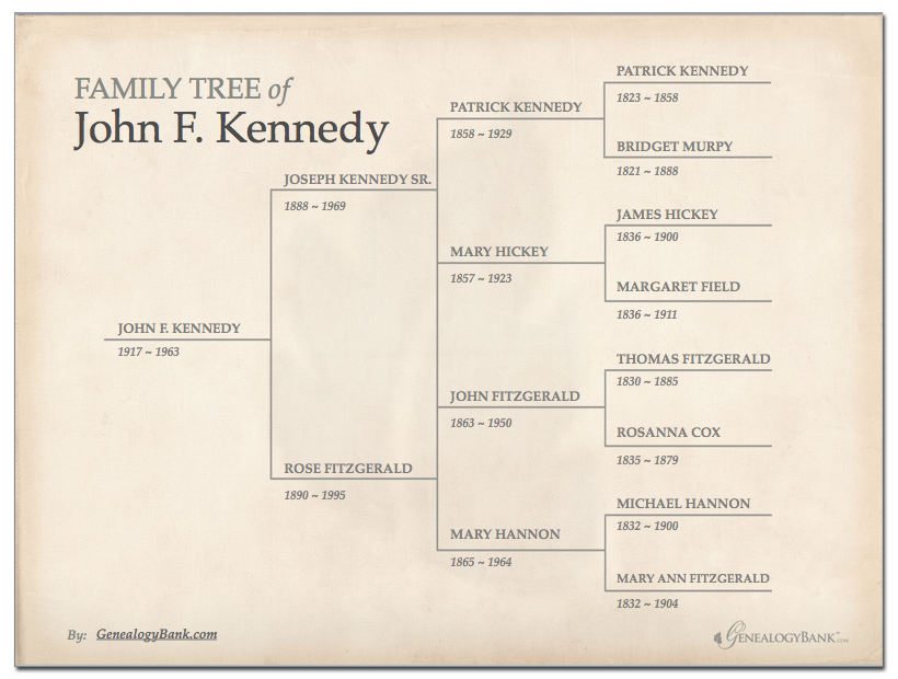 Free Family Tree Template In Powerpoint  Printables HttpBlog