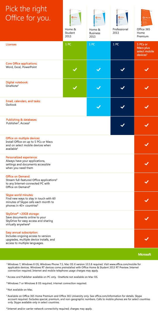 Microsoft Office Word Core Words Chart Infographic