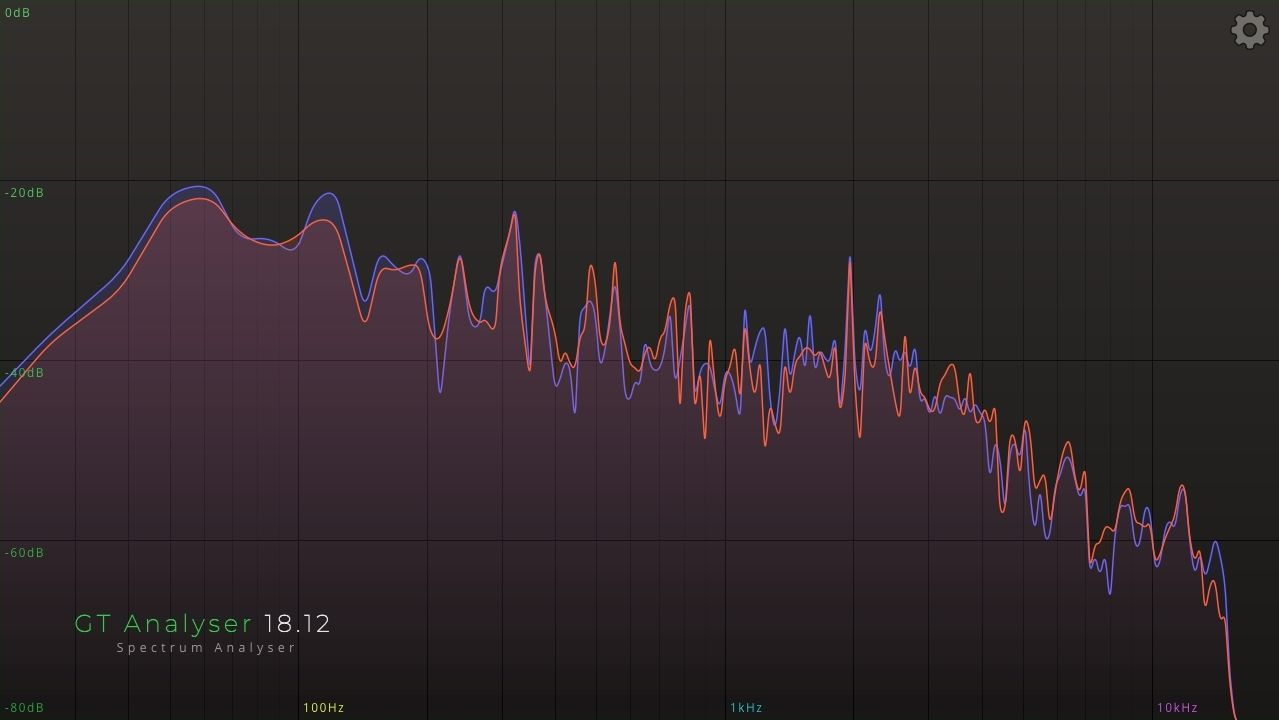 Gramotech releases GT Analyser free plugin for Mac (AU, VST3