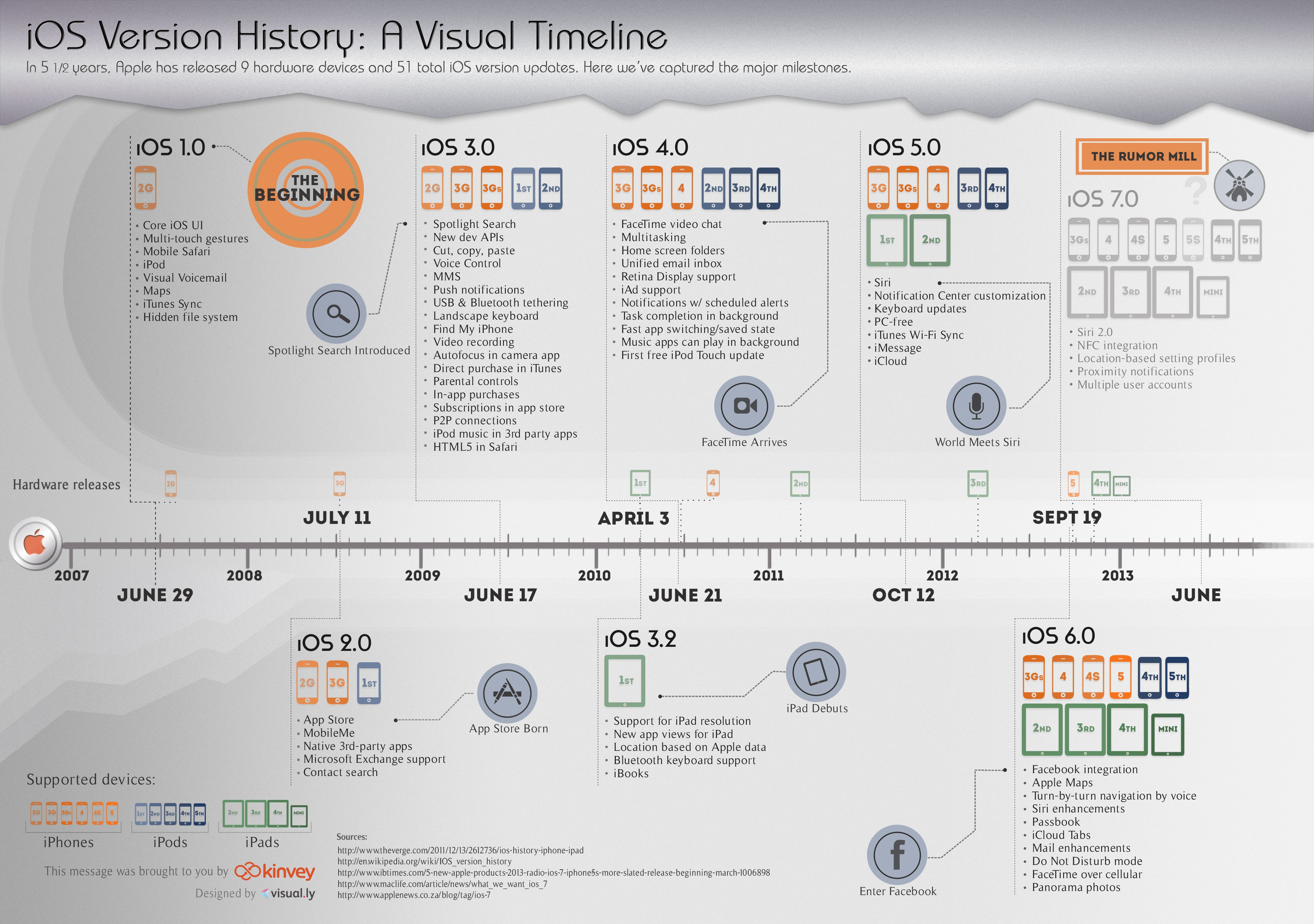 Ios Version History A Visual Timeline Infographic