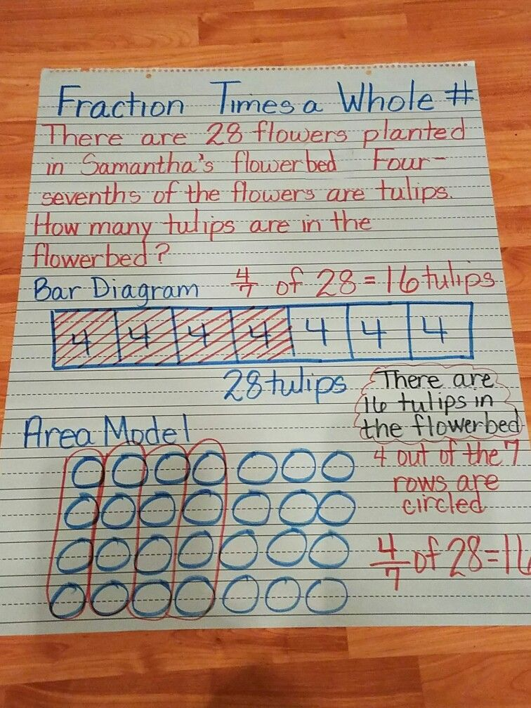 Multiplying A Fraction By A Whole Number Math School Fifth Grade Math Math Fractions