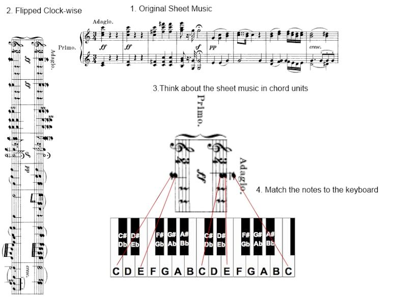How To Read Piano Notes Sheet Music 5 Easy Steps For Beginners
