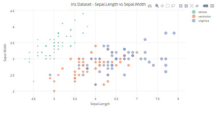 How to create Beautiful, Interactive data visualizations using
