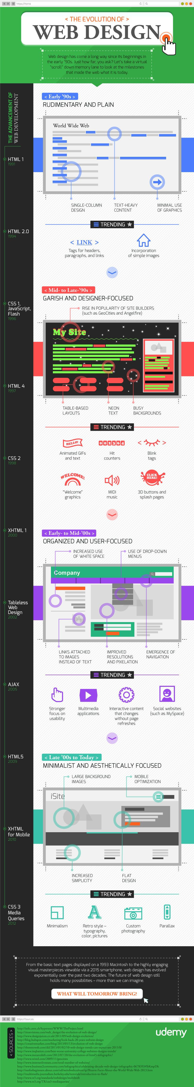 The Evolution of Web Design #infographic