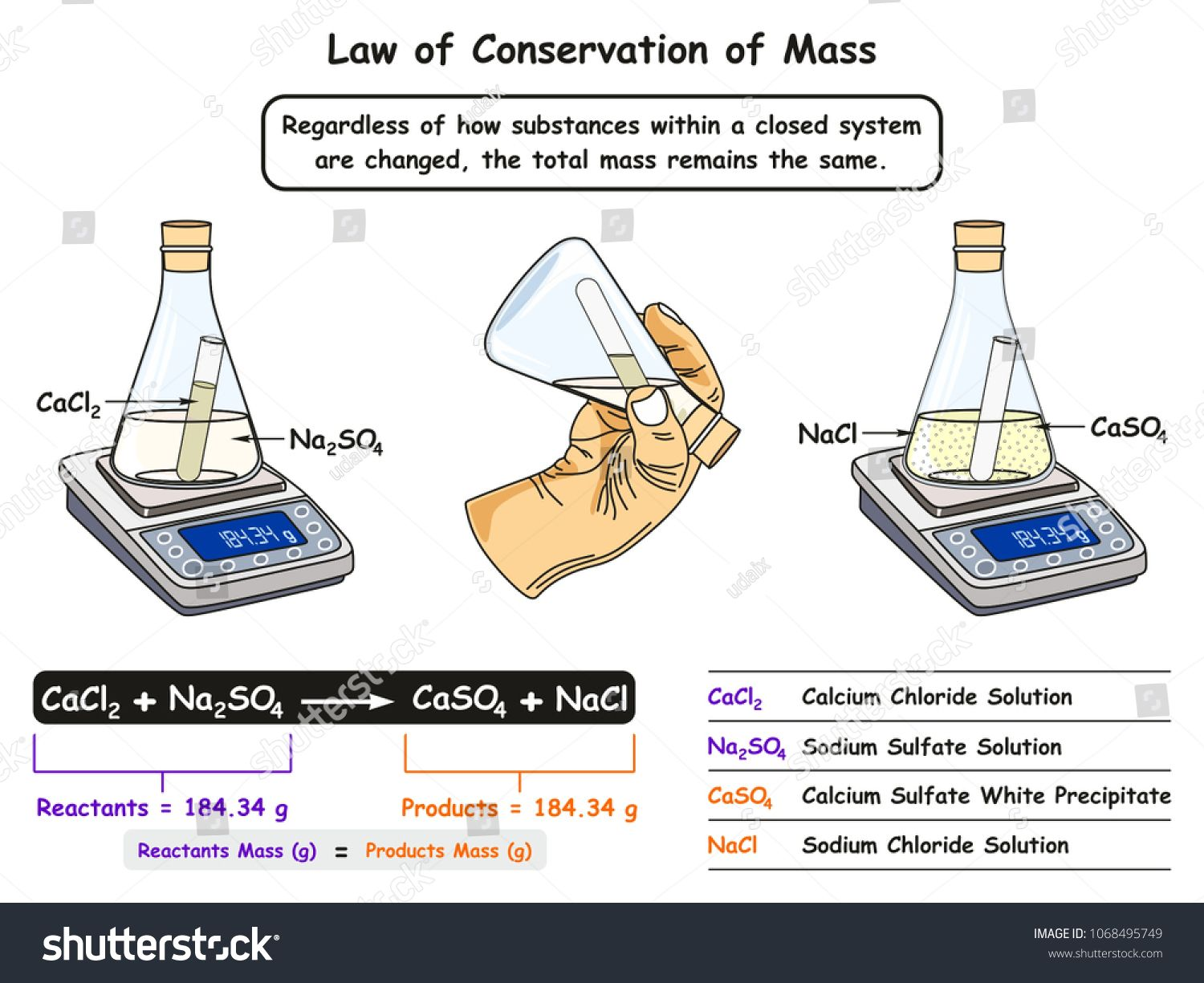 Law Of Conservation Of Mass Infographic Diagram Showing A