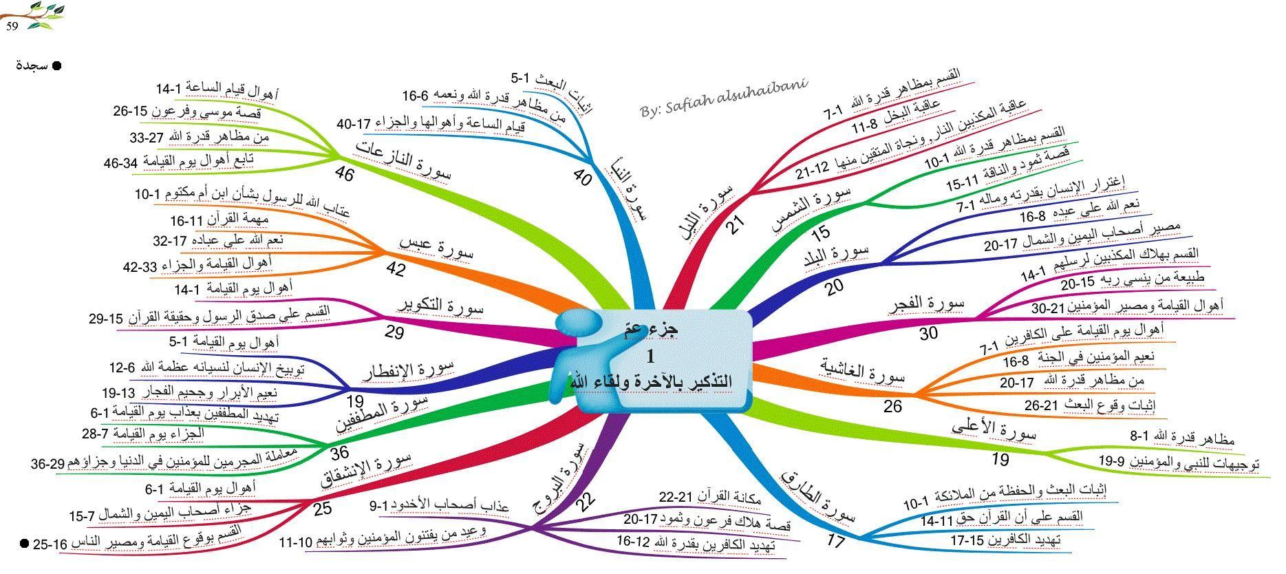 الخرائط الذهنية لسور القرآن الكريم جزء عم 1 Quran Book Learn Quran Islamic Kids Activities