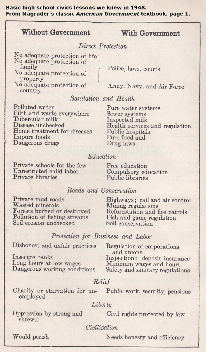 Basic High School Civics Lesson From 1948 Cookbook Recipes