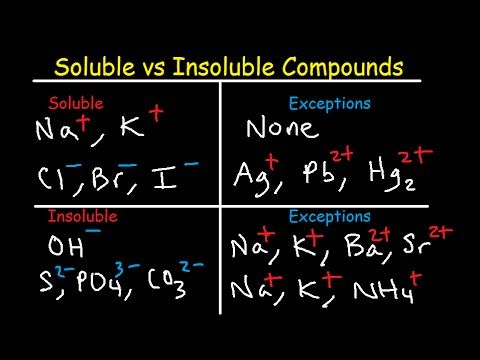 Soluble And Insoluble Compounds Chart  Solubility Rules Table
