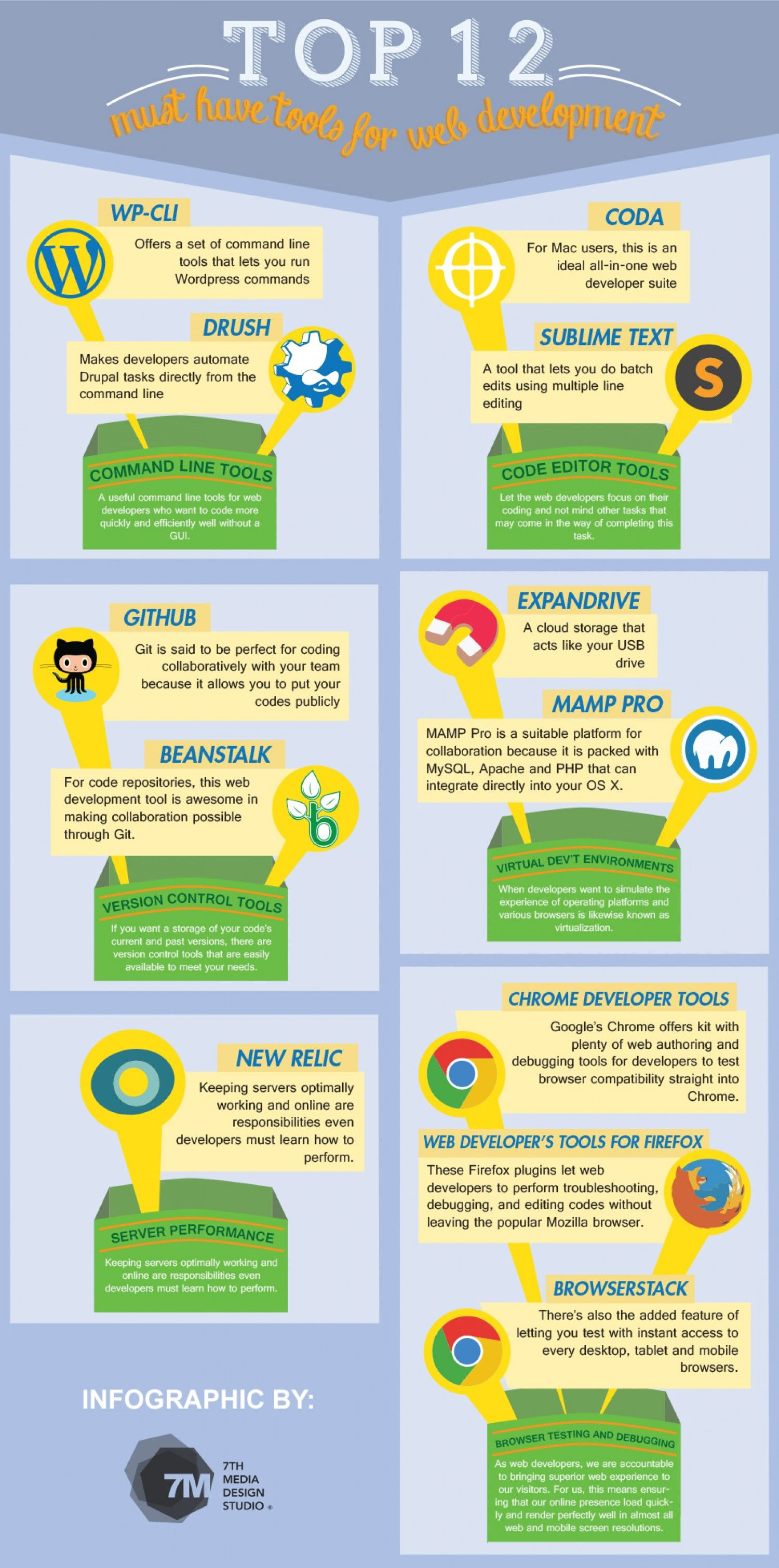 Top 12 Must Have Tools for Web Development | Tech | Pinterest