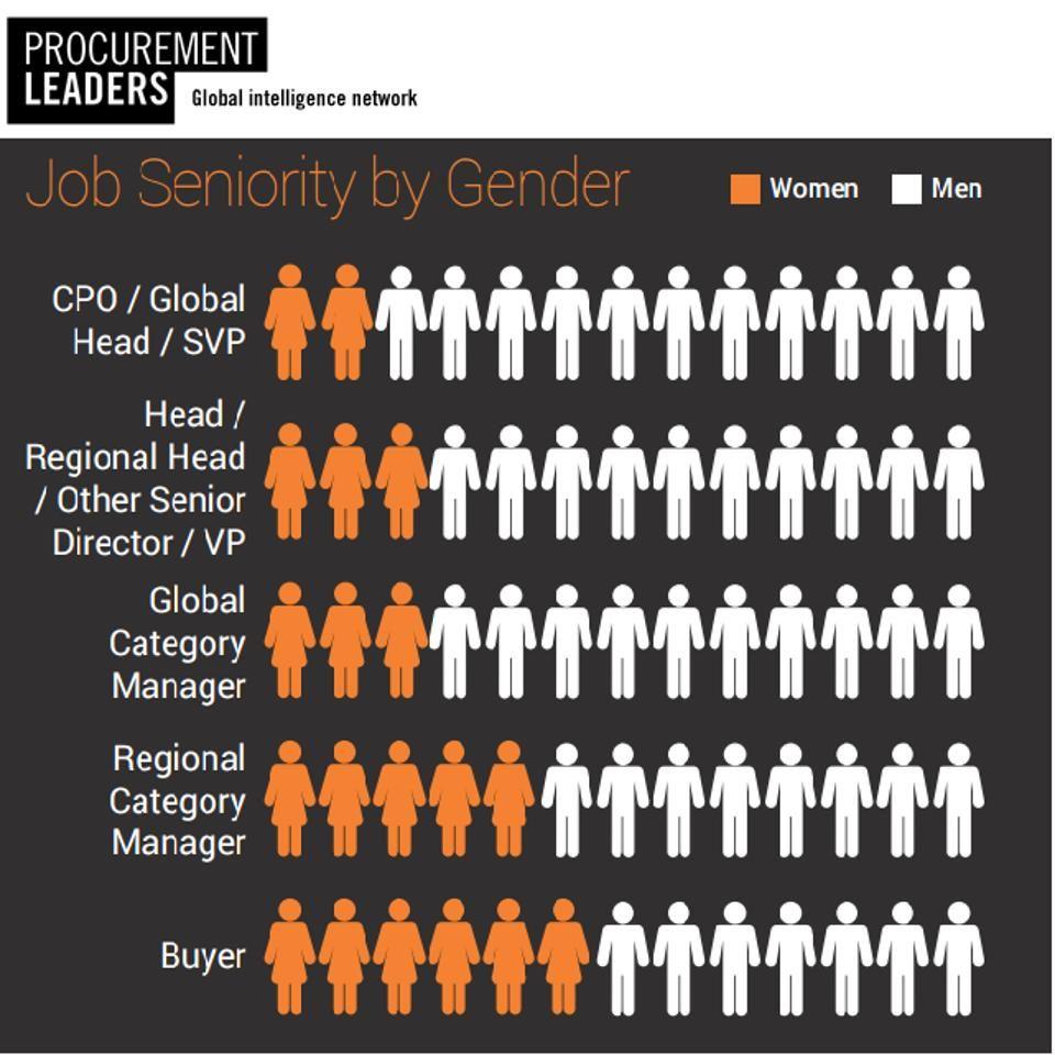 Glass Ceiling Still Keeps Top Jobs For The Boys Women Earn 75 Of Men S Salary Leadership Roles Procurement Job