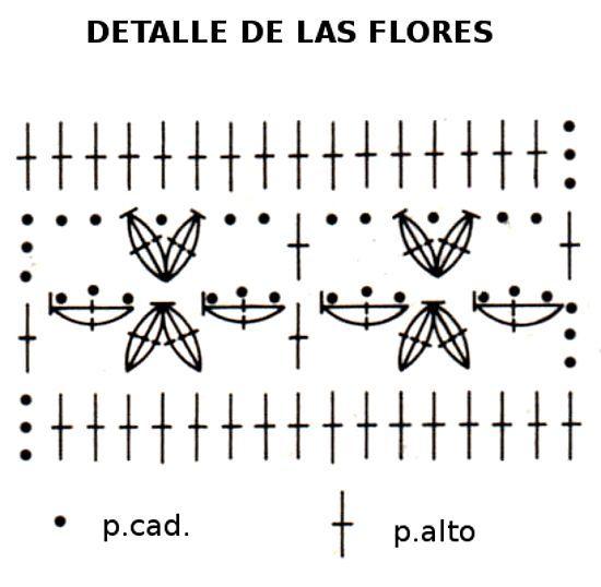 Gráfico flores vestido en tejido crochet