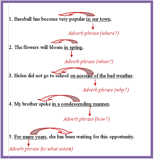 Adverbial Phrase Appositive Phrase Education – Appositive Phrase Worksheet