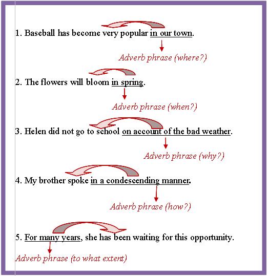 Adverbial Phrase Appositive Phrase School Pinterest Adverbs