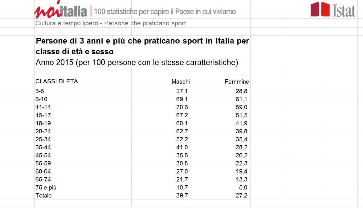 Istat: lo sport tra gli indicatori per capire l'Italia | Ricerche e statistiche sulla pratica sportiva in Italia e all'estero | Sport Industry Directory