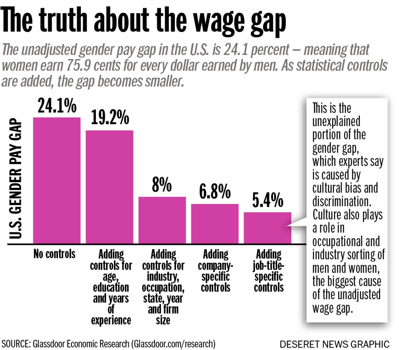 The Truth About Utah S And The Nation S Gender Pay Gap Deseret News August 27 2017 Gender Pay Gap Truth Gender