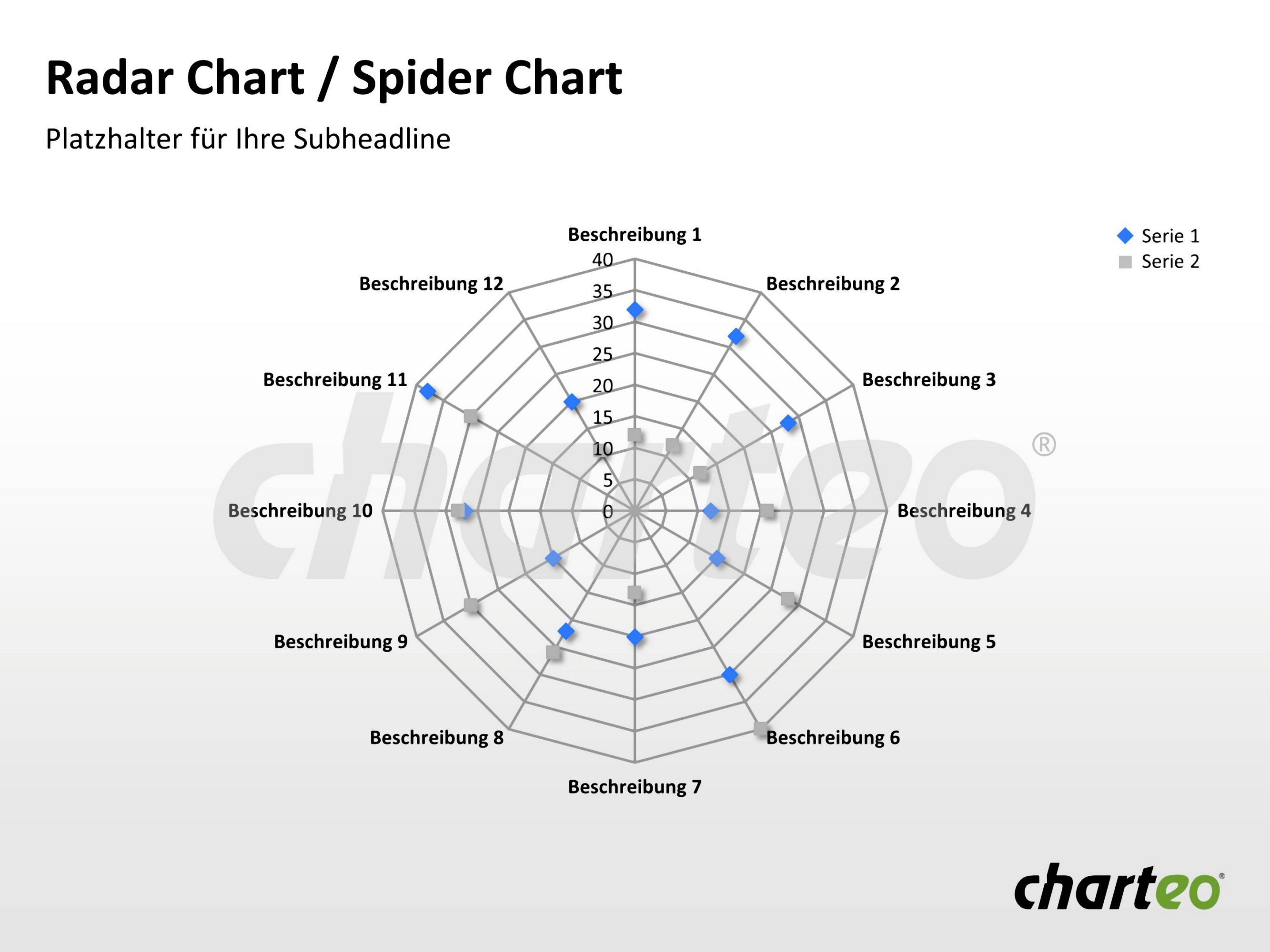 Business planning radar chart