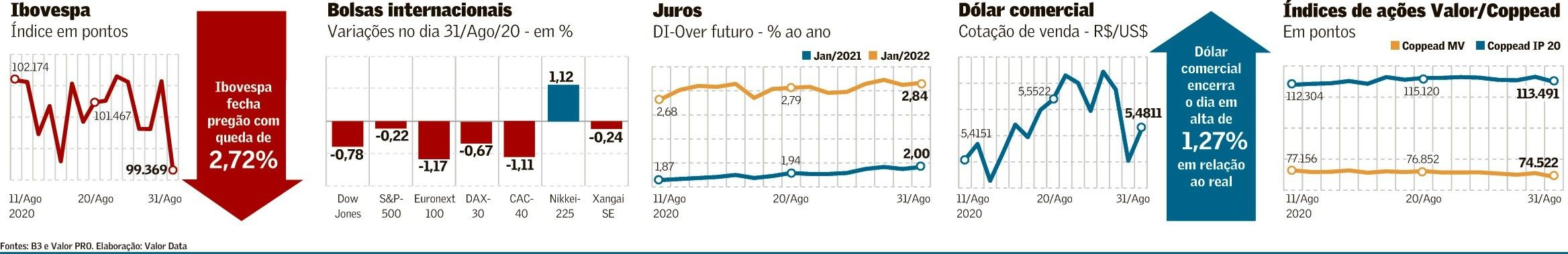 Ibovespa perde os 100 mil pontos em 2020 Os 100, Pontões
