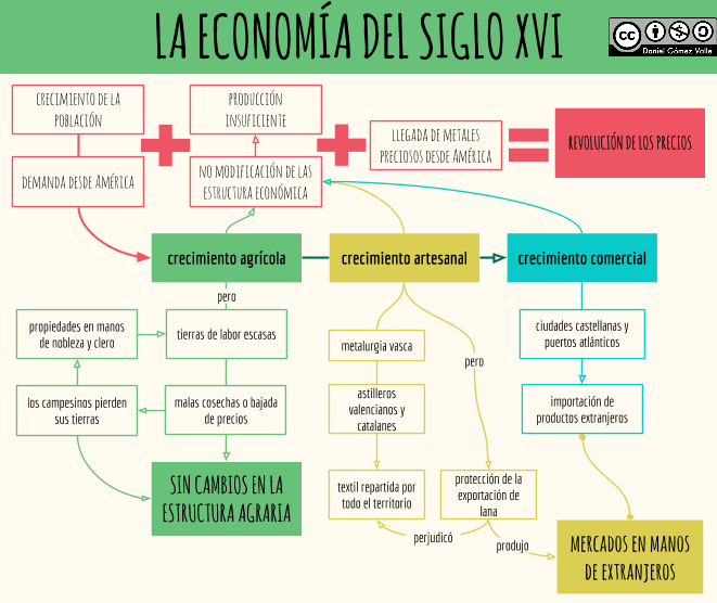 Esquemas Y Mapas Conceptuales De Historia: Economía Del