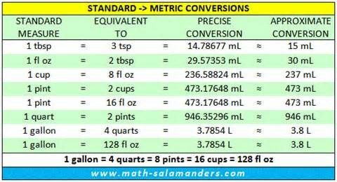 metric measurements chart - Yahoo Canada Image Search Results - liquid measurements chart