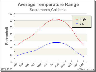 Average Temperature For Sacramento California Winnemucca Sacramento California